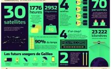 Galileo en infographie