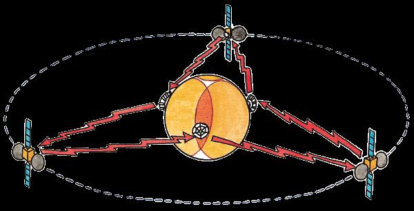 satellites géostationnaires