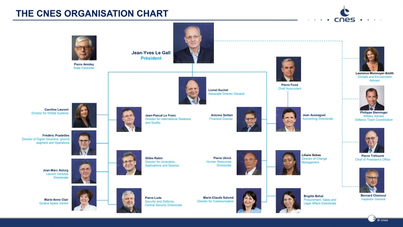 CNES Organisation chart - September 2020